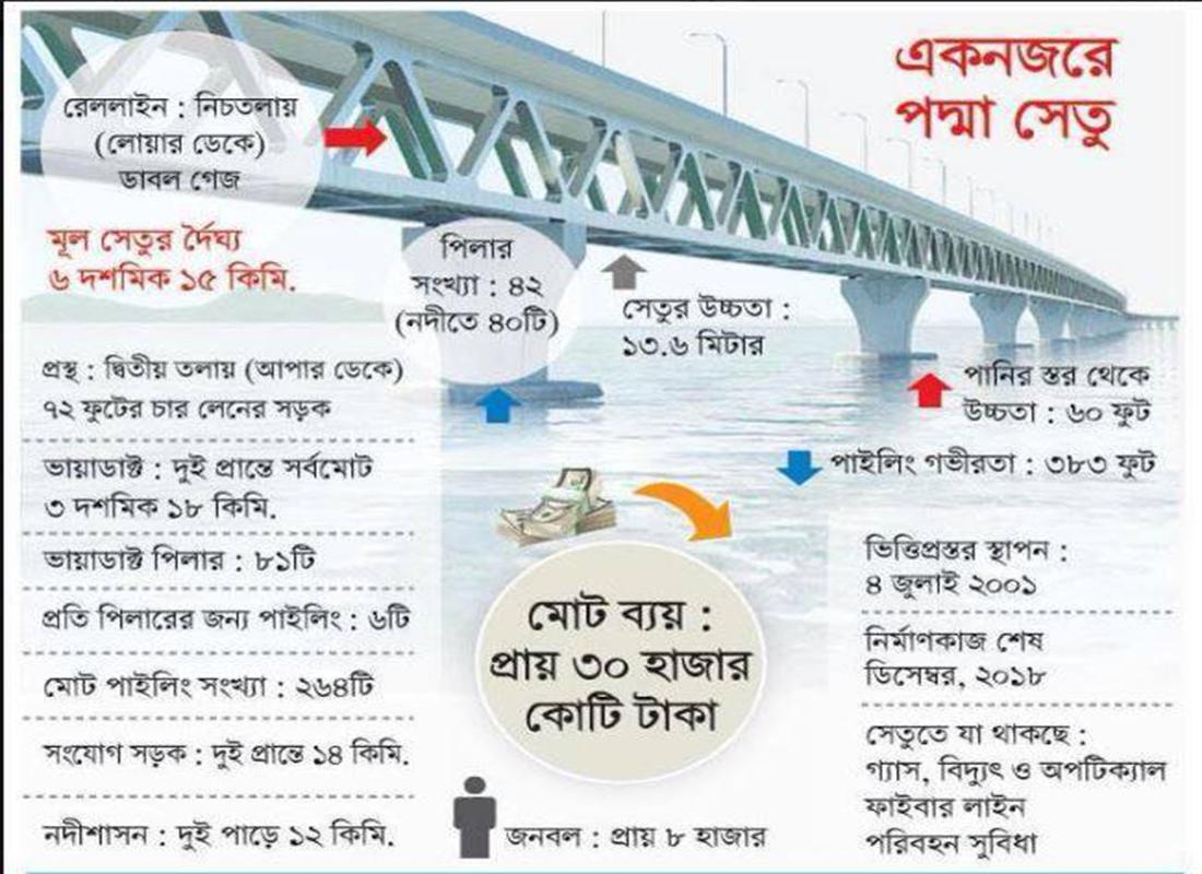 Bangladesh Tour Travel Guide